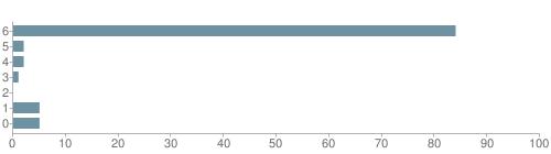 Chart?cht=bhs&chs=500x140&chbh=10&chco=6f92a3&chxt=x,y&chd=t:84,2,2,1,0,5,5&chm=t+84%,333333,0,0,10|t+2%,333333,0,1,10|t+2%,333333,0,2,10|t+1%,333333,0,3,10|t+0%,333333,0,4,10|t+5%,333333,0,5,10|t+5%,333333,0,6,10&chxl=1:|other|indian|hawaiian|asian|hispanic|black|white
